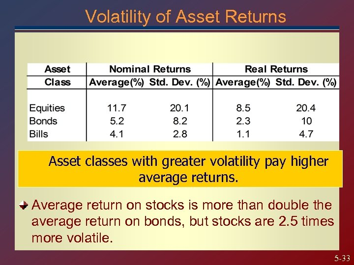 Volatility of Asset Returns Asset classes with greater volatility pay higher average returns. Average