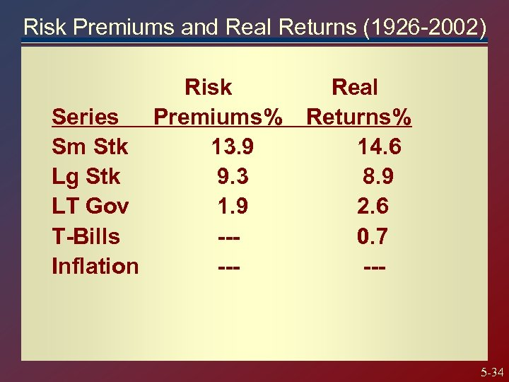 Risk Premiums and Real Returns (1926 -2002) Risk Series Premiums% Sm Stk 13. 9
