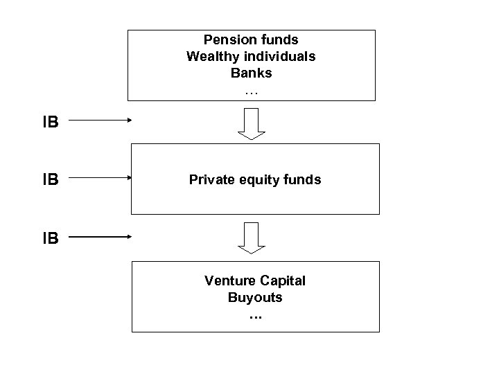 Pension funds Wealthy individuals Banks … IB IB Private equity funds IB Venture Capital