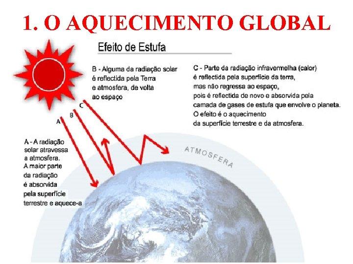 1. O AQUECIMENTO GLOBAL 25