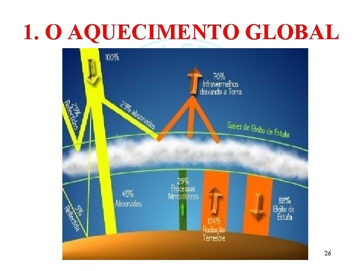 1. O AQUECIMENTO GLOBAL 26
