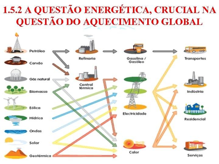 1. 5. 2 A QUESTÃO ENERGÉTICA, CRUCIAL NA QUESTÃO DO AQUECIMENTO GLOBAL 51