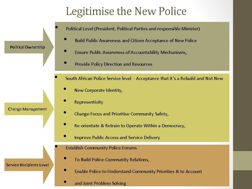 Legitimise the New Police • • Political Ownership • • Build Public Awareness and