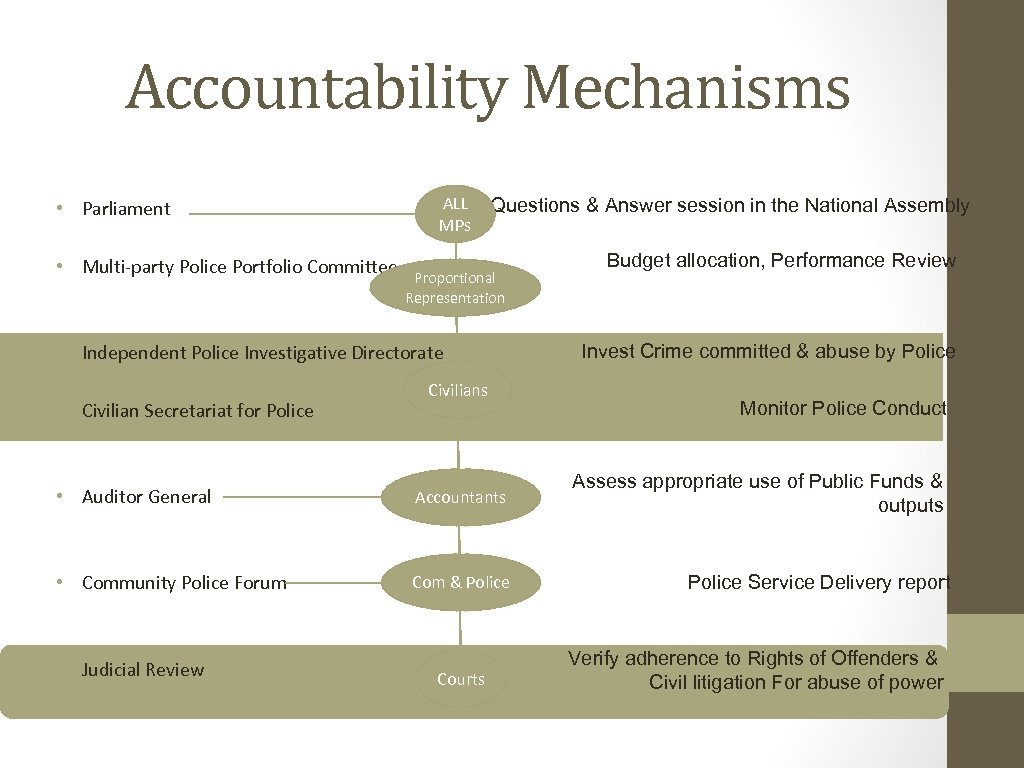 Accountability Mechanisms • Parliament • Multi-party Police Portfolio Committee ALL MPs Questions & Answer
