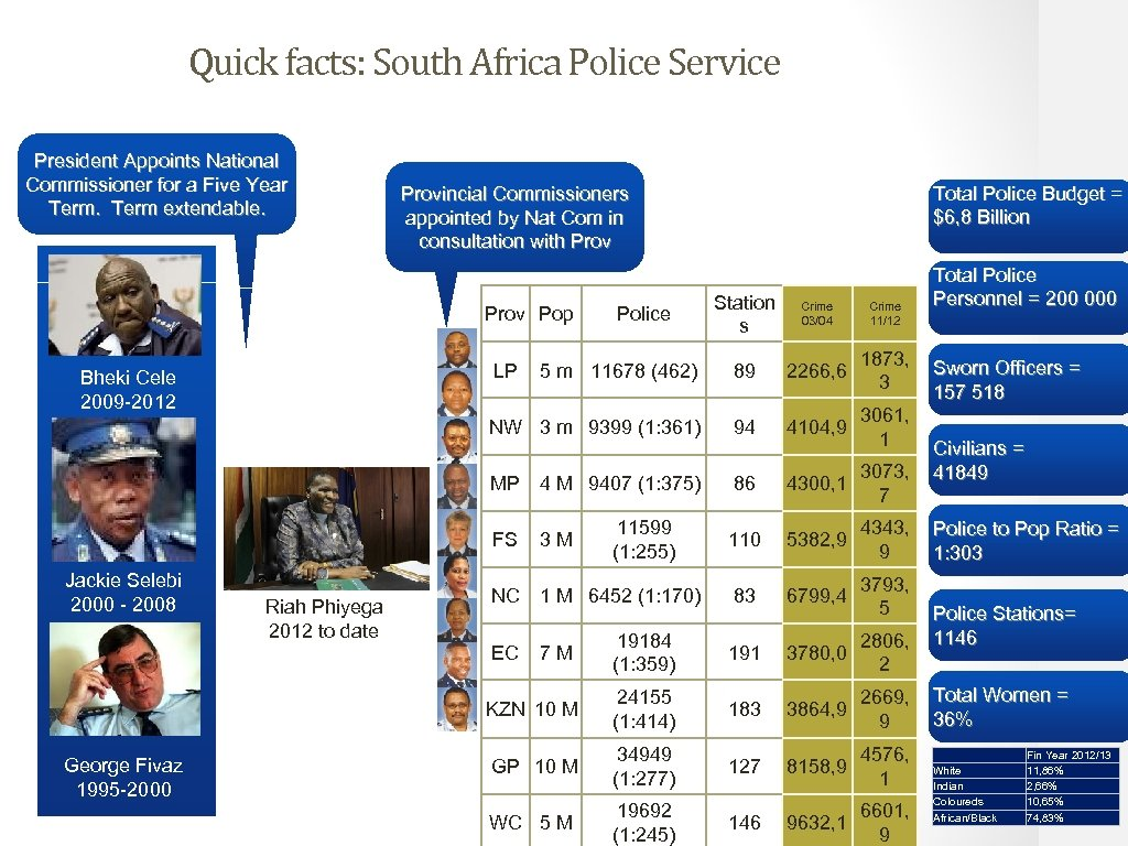 Quick facts: South Africa Police Service President Appoints National Commissioner for a Five Year