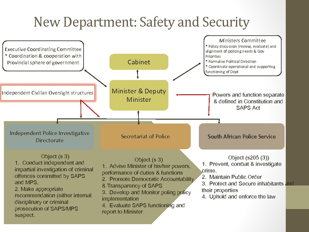 New Department: Safety and Security Ministers Committee Executive Coordinating Committee * Coordination & cooperation