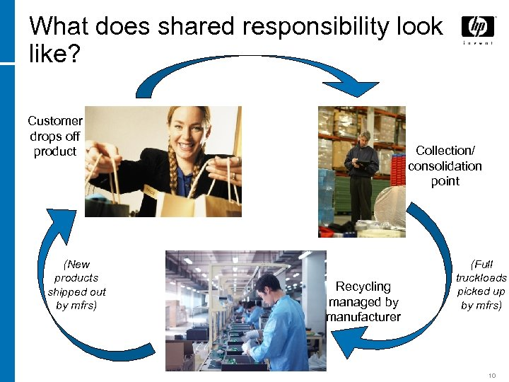 What does shared responsibility look like? Customer drops off product (New products shipped out