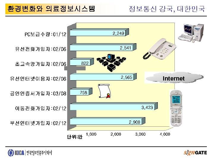 환경변화와 의료정보시스템 정보통신 강국, 대한민국 Internet 단위: 만