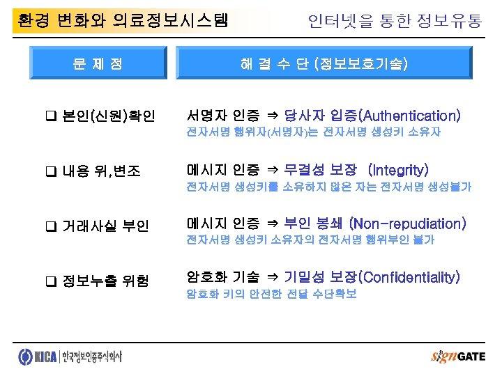 환경 변화와 의료정보시스템 인터넷을 통한 정보유통 문제점 해 결 수 단 (정보보호기술) q 본인(신원)확인