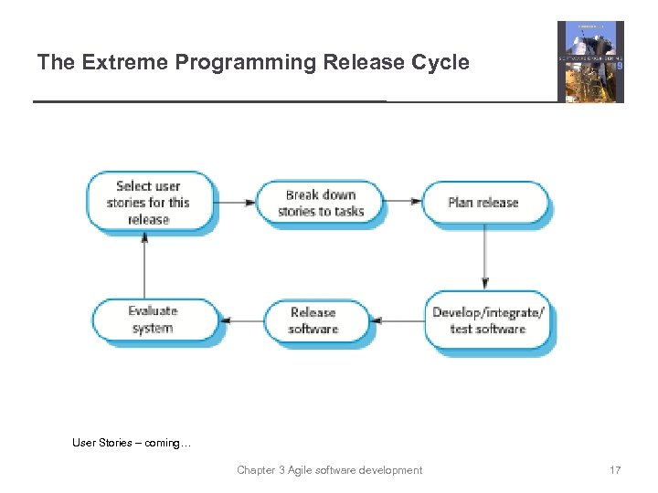 The Extreme Programming Release Cycle User Stories – coming… Chapter 3 Agile software development