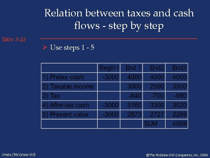 Relation between taxes and cash flows - step by step Slide 3 -22 Ø