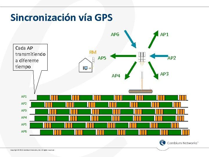 Sincronización vía GPS AP 6 Cada AP transmitiendo a diferente tiempo RM AP 5