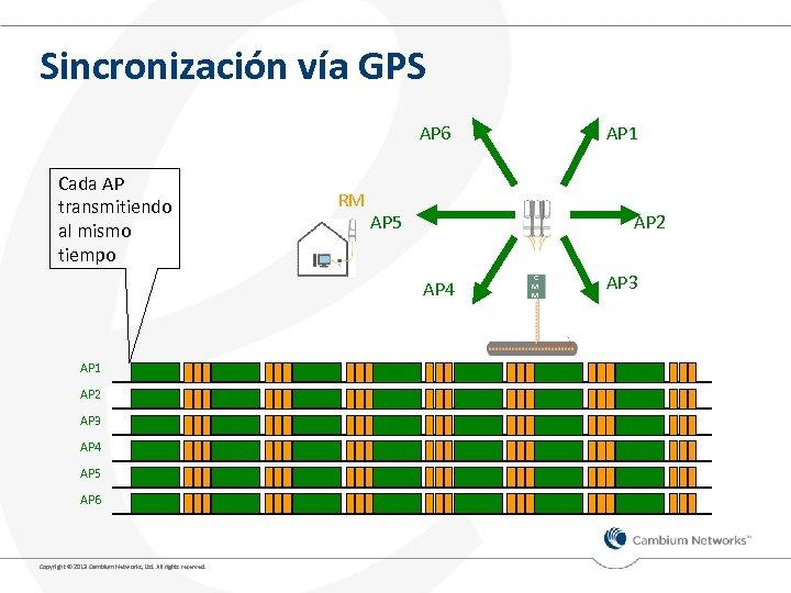 Sincronización vía GPS AP 6 Cada AP transmitiendo al mismo tiempo RM AP 5
