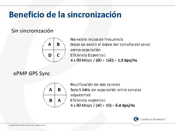 Beneficio de la sincronización Sin sincronización A B D C No existe reúso de