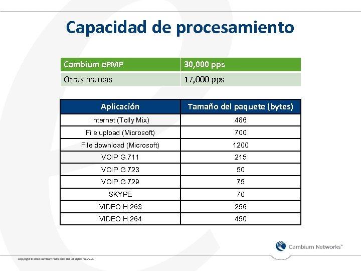 Capacidad de procesamiento Cambium e. PMP 30, 000 pps Otras marcas 17, 000 pps