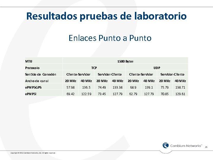 Resultados pruebas de laboratorio Enlaces Punto a Punto MTU 1500 Bytes Protocolo Sentido de