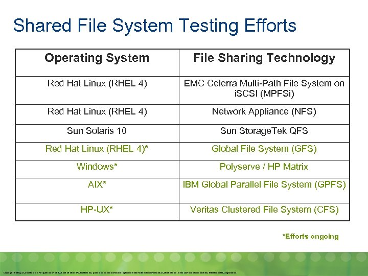 Shared File System Testing Efforts Operating System File Sharing Technology Red Hat Linux (RHEL