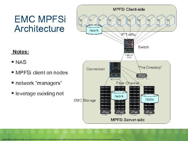 EMC MPFSi Architecture /work IP Traffic Switch Notes: § NAS § MPFSi client on