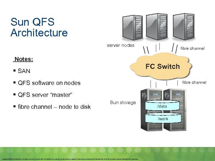 Sun QFS Architecture server nodes Notes: fibre channel FC Switch § SAN § QFS