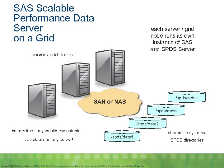 SAS Scalable Performance Data Server on a Grid each server / grid node runs