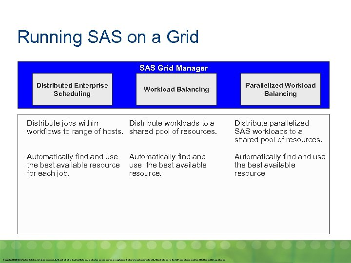 Running SAS on a Grid SAS Grid Manager Distributed Enterprise Scheduling Workload Balancing Parallelized