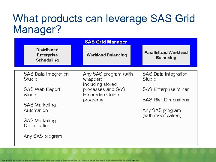What products can leverage SAS Grid Manager? SAS Grid Manager Distributed Enterprise Scheduling SAS