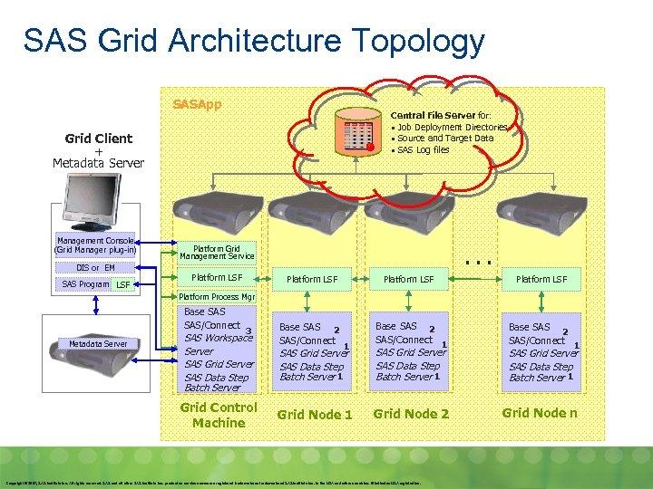 SAS Grid Architecture Topology SASApp Central File Server for: • Job Deployment Directories •