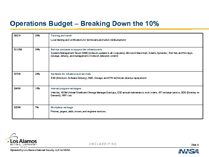 Operations Budget – Breaking Down the 10% $621 K 20% Training and travel Local