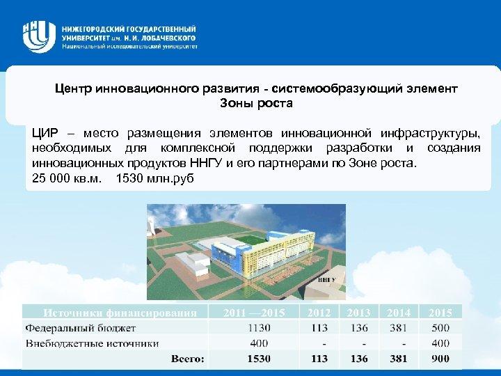 Центр инновационного развития - системообразующий элемент Зоны роста ЦИР – место размещения элементов инновационной