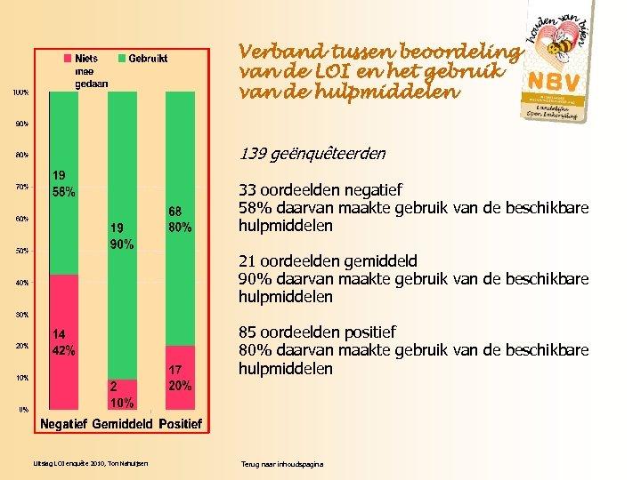 Verband tussen beoordeling van de LOI en het gebruik van de hulpmiddelen 139 geënquêteerden