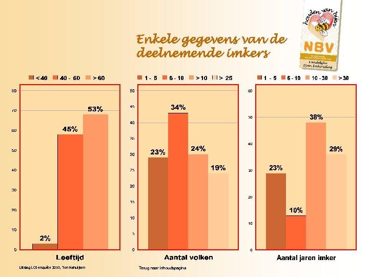 Enkele gegevens van de deelnemende imkers Uitslag LOI enquête 2010, Ton Nahuijsen Terug naar