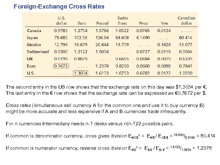 Foreign-Exchange Cross Rates The second entry in the US row shows that the exchange