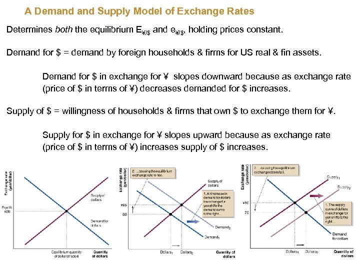 A Demand Supply Model of Exchange Rates Determines both the equilibrium E¥/$ and e¥/$,