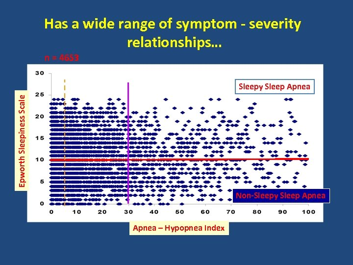 Has a wide range of symptom - severity relationships… n = 4653 Epworth Sleepiness