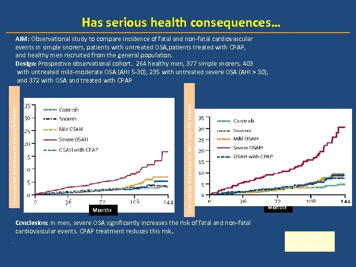 Has serious health consequences… Months Cumulative Incidence of Non-fatal CV Events Cumulative Incidence of