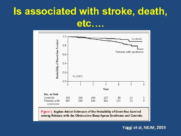 Is associated with stroke, death, etc…. Yaggi et al, NEJM, 2005
