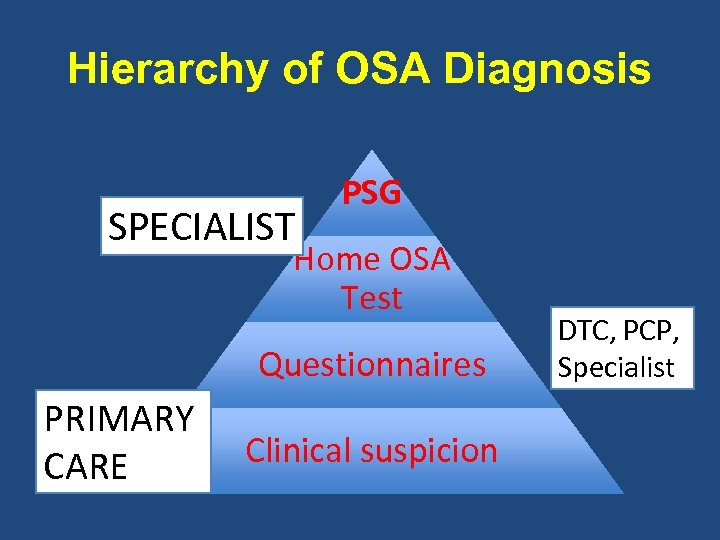Hierarchy of OSA Diagnosis SPECIALIST PSG Home OSA Test Questionnaires PRIMARY CARE Clinical suspicion