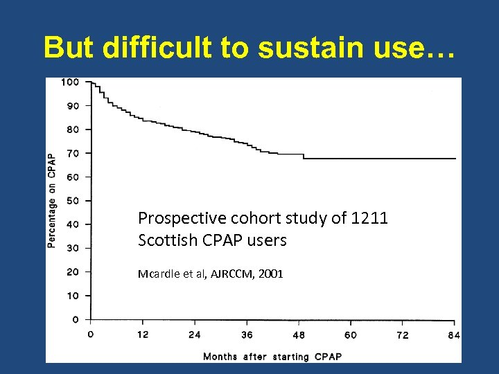 But difficult to sustain use… Prospective cohort study of 1211 Scottish CPAP users Mcardle