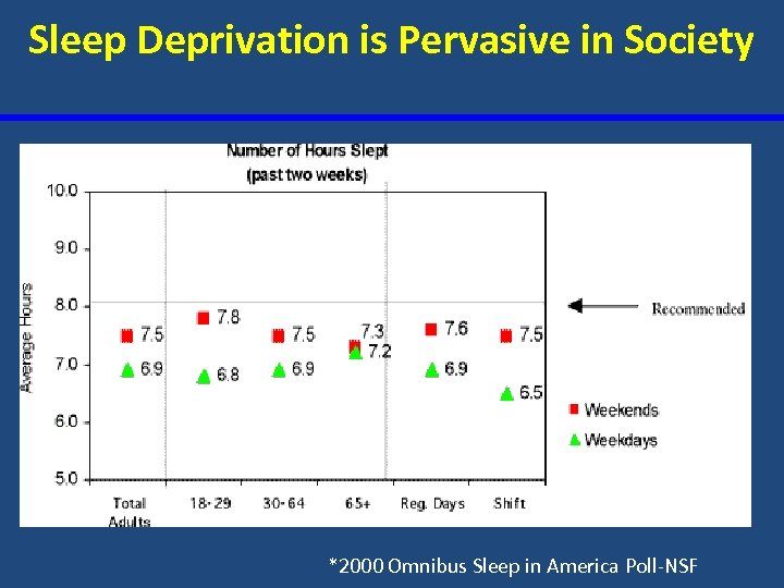 Sleep Deprivation is Pervasive in Society *2000 Omnibus Sleep in America Poll-NSF