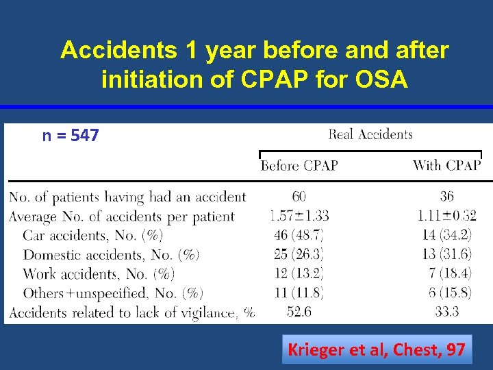 Accidents 1 year before and after initiation of CPAP for OSA n = 547