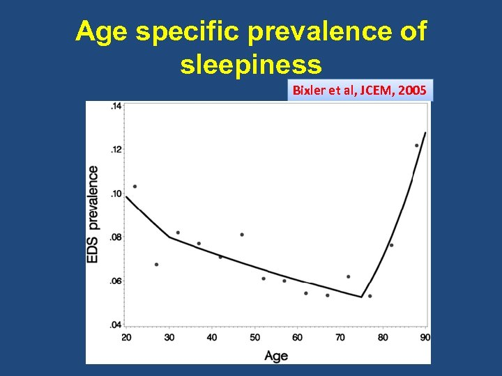 Age specific prevalence of sleepiness Bixler et al, JCEM, 2005