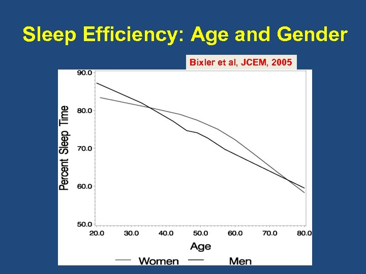 Sleep Efficiency: Age and Gender Bixler et al, JCEM, 2005