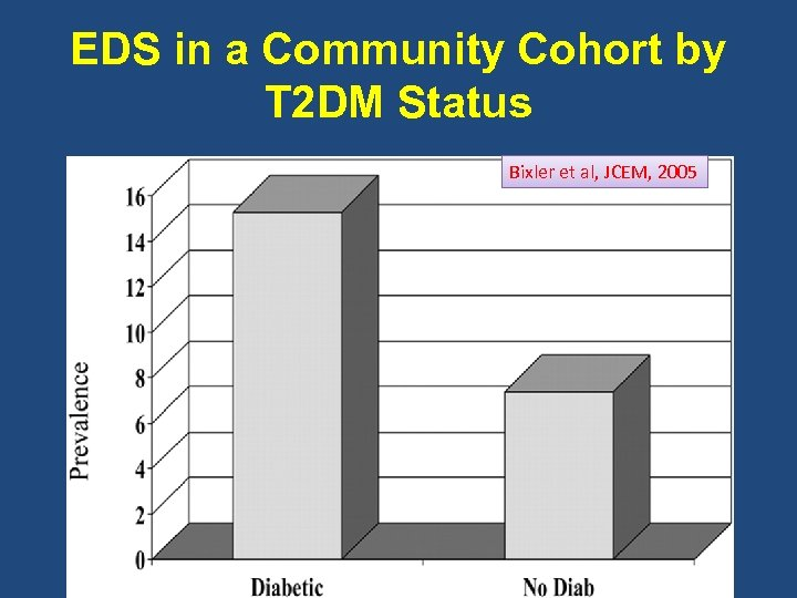 EDS in a Community Cohort by T 2 DM Status Bixler et al, JCEM,
