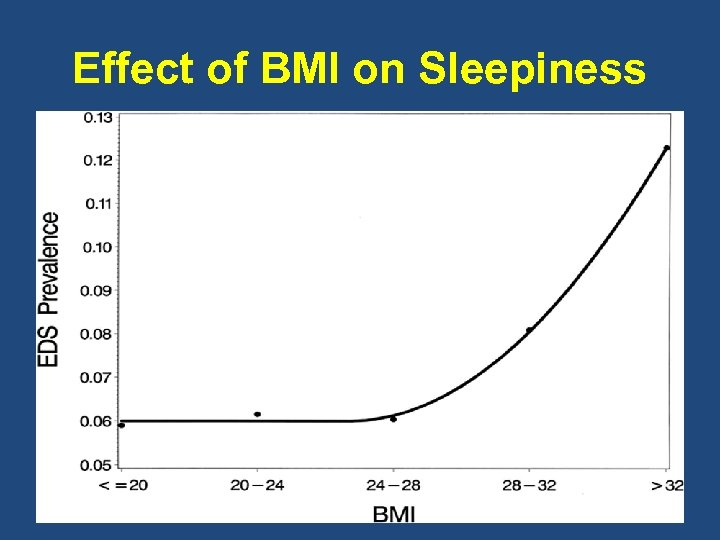 Effect of BMI on Sleepiness
