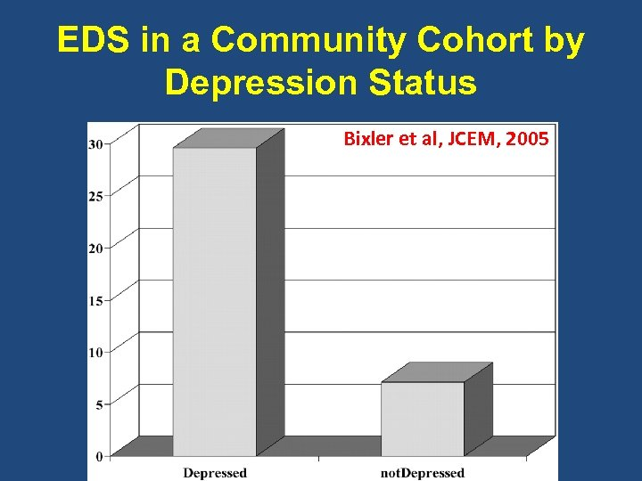 EDS in a Community Cohort by Depression Status Bixler et al, JCEM, 2005