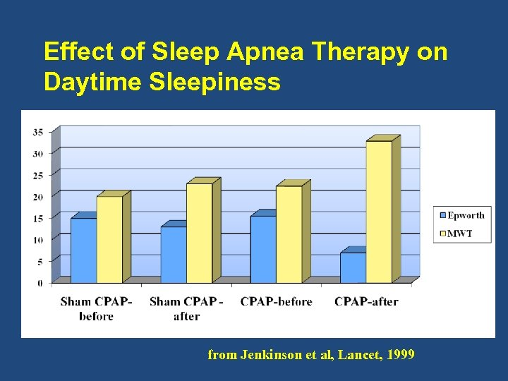 Effect of Sleep Apnea Therapy on Daytime Sleepiness from Jenkinson et al, Lancet, 1999