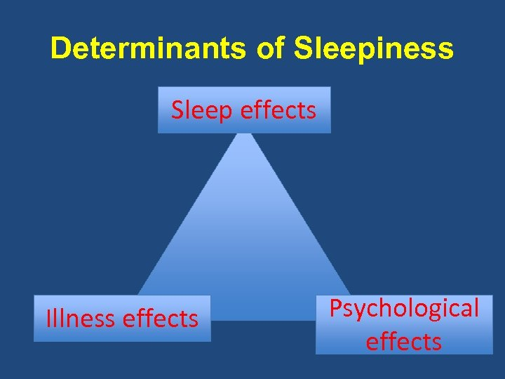 Determinants of Sleepiness Sleep effects Illness effects Psychological effects