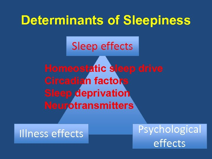 Determinants of Sleepiness Sleep effects Homeostatic sleep drive Circadian factors Sleep deprivation Neurotransmitters Illness
