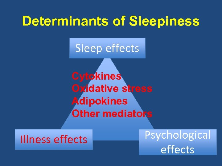 Determinants of Sleepiness Sleep effects Cytokines Oxidative stress Adipokines Other mediators Illness effects Psychological