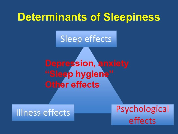"Determinants of Sleepiness Sleep effects Depression, anxiety ""Sleep hygiene"" Other effects Illness effects Psychological"